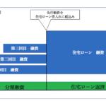 分割融資イメージ図