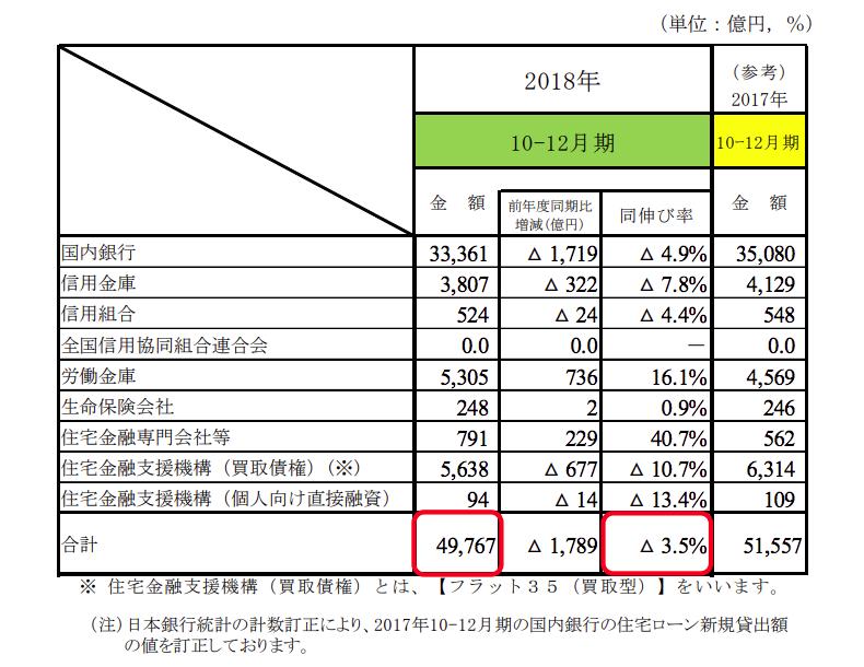2018年10〜12月度住宅ローン融資実行額