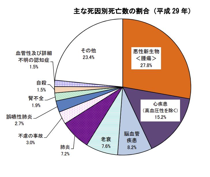 人口動態統計月報年計(概数)の概況