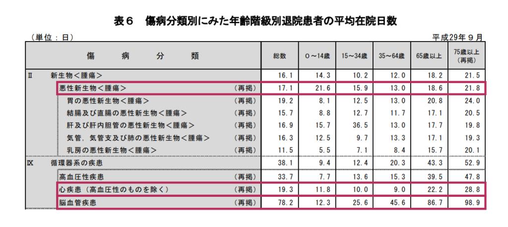 疾病別にみた年齢階級別平均在院日数